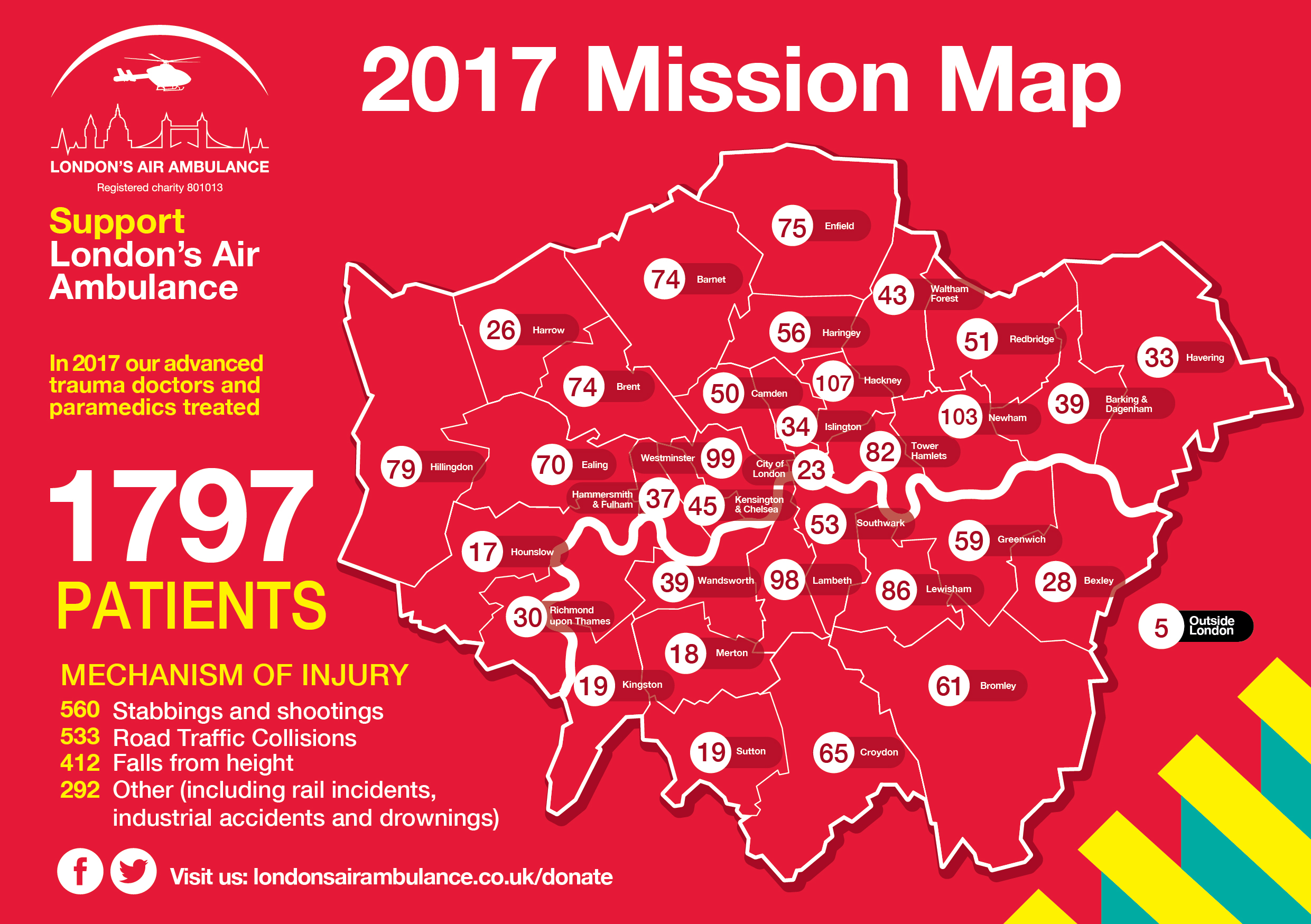 Mission statistics for 2017 released | London's Air Ambulance